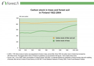 Carbon stock in trees and forest soil in Finland 1922-2004