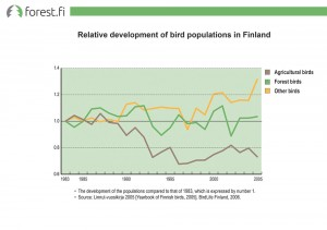 Relative development of bird populations in Finland
