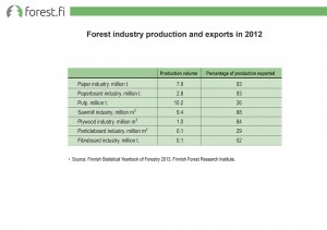 Forest industry production and exports in 2012
