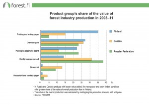 Product group's share of the value of forest industry production in 2008‒11