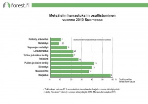 Participation in forest-related pursuits in Finland in 2010