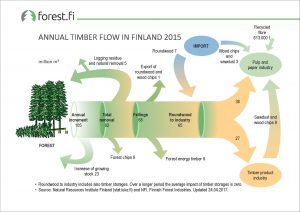 ff_Graph_2017_003_Annual_Timber_Flow_in_Finland