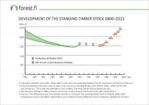 ff_Graph_2017_005_Development_of_the_Standing_Timber_Stock_1800_2013