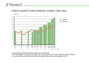 ff_Graph_2017_006_Forest_Growth_and_Removal_During__1920_2013