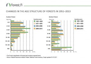 ff_Graph_2017_008_Changes_in_the_Age_Structure_of_Forests_in_1951_2013
