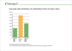ff_Graph_2017_009_Volume_and_Removal_of_Growing_Stock_in_1951_2015