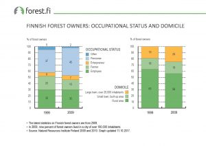 ff_Graph_2017_015_Finnish_Forest_Owners_Occupational_Status_and_Domicile