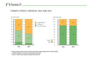 ff_Graph_2017_017_Finnish_Forest_Owners_Age_and_Sex