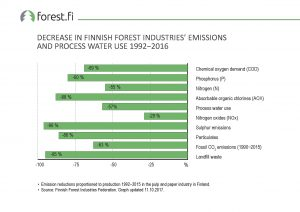 ff_Graph_2017_043_Decrease_in_Finnish_Forest_Industries_emissions_and_Process_Water_Use_1992_2016