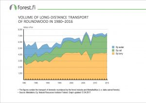 ff_Graph_2017_073_Volume_of_Long_Distance_Transport_of_Roundwood_in_1980_2016