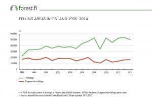 ff_Graph_2017_096_Felling_Areas_in_Finland_1996_2014