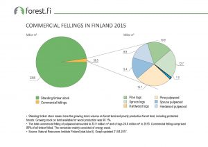 ff_Graph_2017_25_Commercial_Fellings_in_Finland_2015