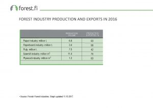 ff_Graph_2017_075_Forest_Industry_Production_and_Exports_in_2016